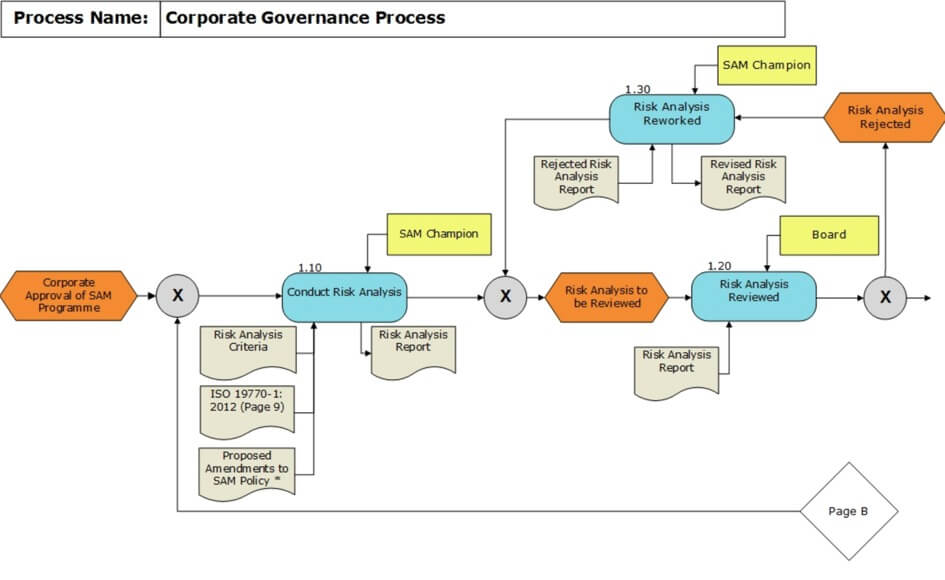 Corporate Governance Process Chart